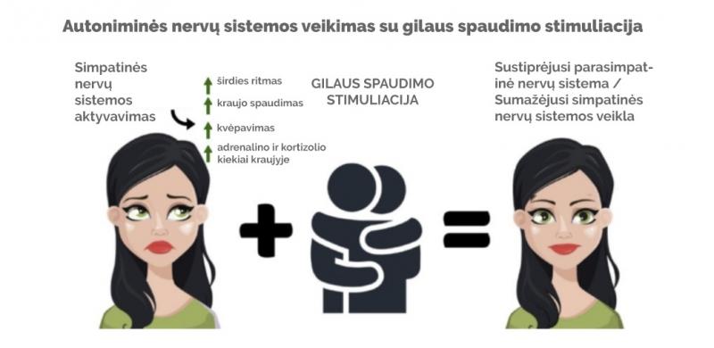 Autonominės nervų sistemos veikimas su gilaus spaudimo stimuliacija